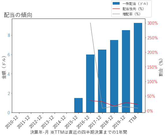 CABOの配当の傾向のグラフ