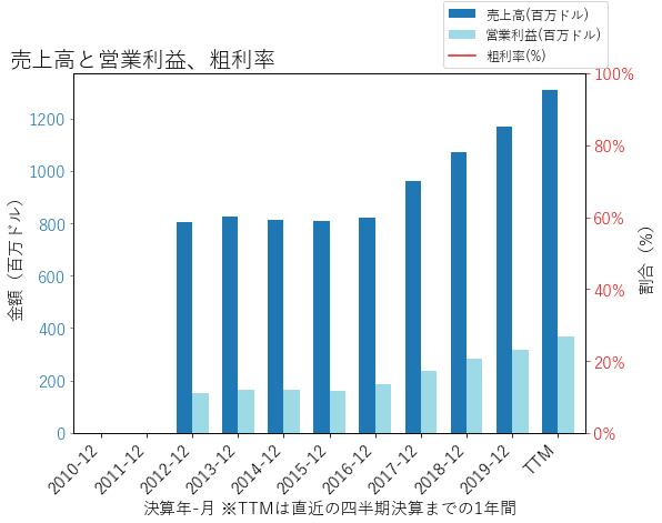 CABOの売上高と営業利益、粗利率のグラフ