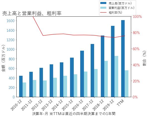 CACCの売上高と営業利益、粗利率のグラフ