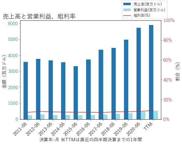 CACIの売上高と営業利益、粗利率のグラフ