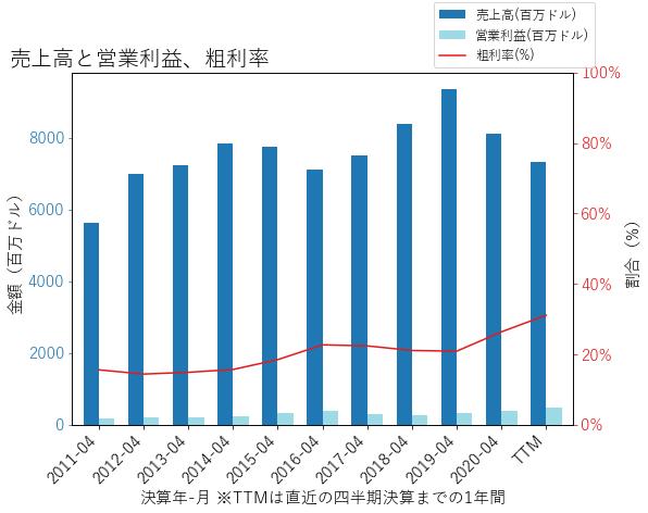 CASYの売上高と営業利益、粗利率のグラフ