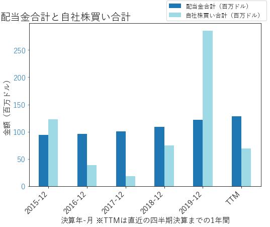 CBSHの配当合計と自社株買いのグラフ