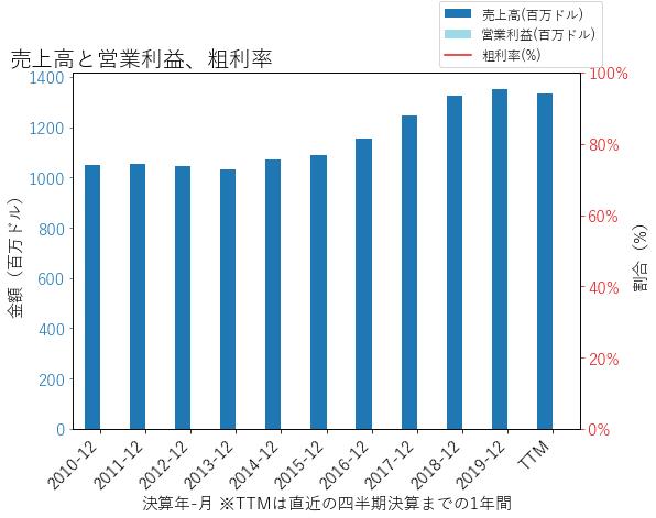 CBSHの売上高と営業利益、粗利率のグラフ