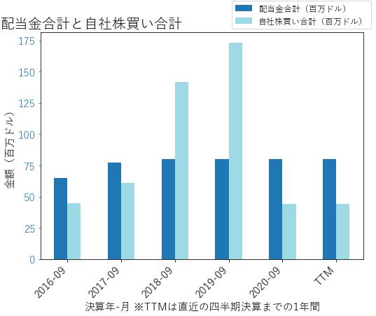 CBTの配当合計と自社株買いのグラフ