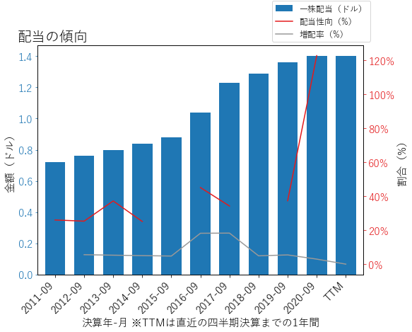 CBTの配当の傾向のグラフ