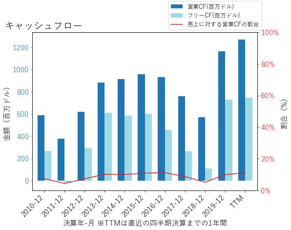 CCKのキャッシュフローのグラフ