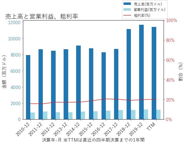 CCKの売上高と営業利益、粗利率のグラフ
