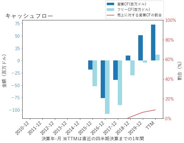 CDAYのキャッシュフローのグラフ