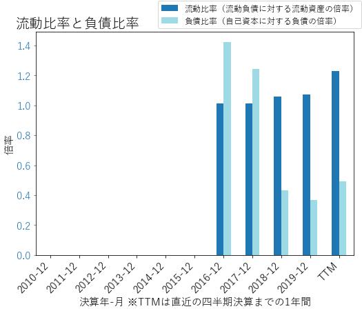 CDAYのバランスシートの健全性のグラフ