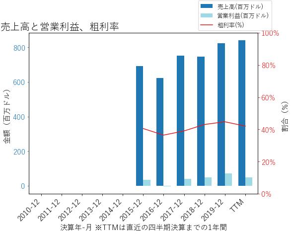 CDAYの売上高と営業利益、粗利率のグラフ