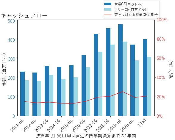 CDKのキャッシュフローのグラフ