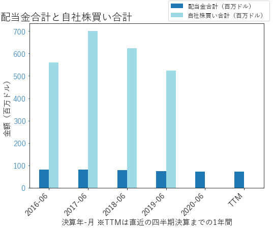 CDKの配当合計と自社株買いのグラフ