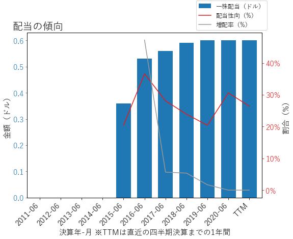 CDKの配当の傾向のグラフ