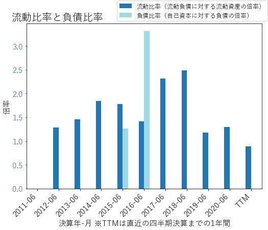 CDKのバランスシートの健全性のグラフ