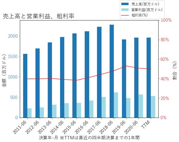 CDKの売上高と営業利益、粗利率のグラフ