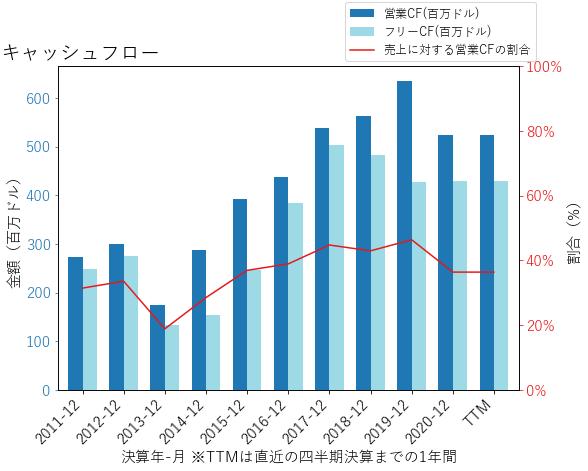 CFRのキャッシュフローのグラフ