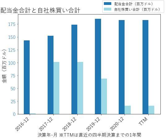 CFRの配当合計と自社株買いのグラフ