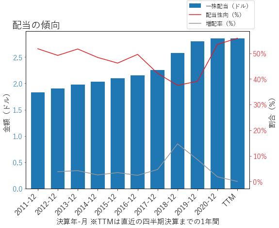 CFRの配当の傾向のグラフ