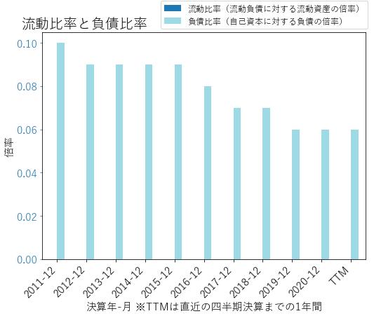 CFRのバランスシートの健全性のグラフ