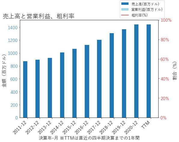 CFRの売上高と営業利益、粗利率のグラフ