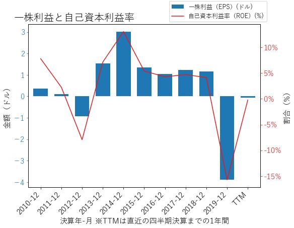 CFXのEPSとROEのグラフ