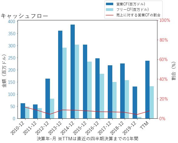 CFXのキャッシュフローのグラフ