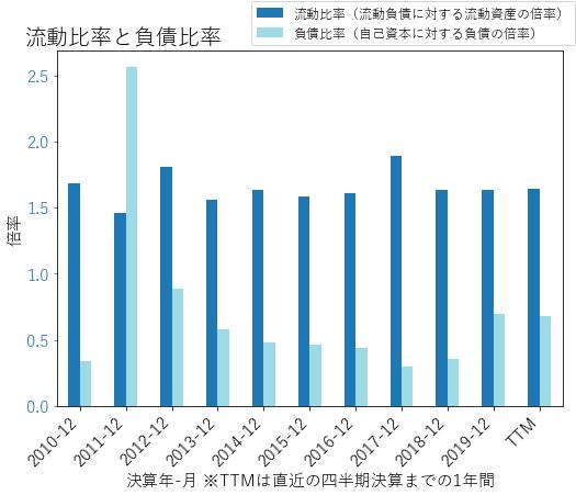 CFXのバランスシートの健全性のグラフ