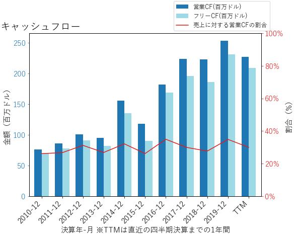 CGNXのキャッシュフローのグラフ