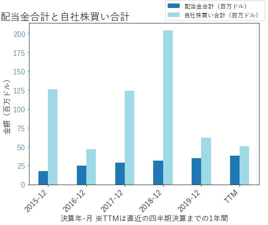 CGNXの配当合計と自社株買いのグラフ