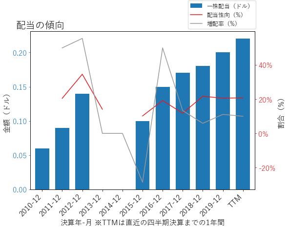 CGNXの配当の傾向のグラフ