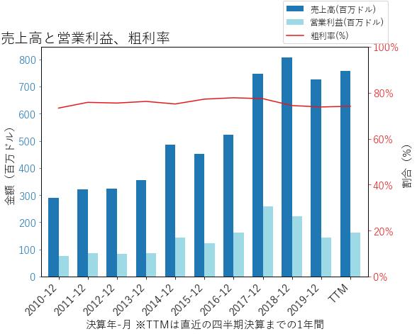 CGNXの売上高と営業利益、粗利率のグラフ