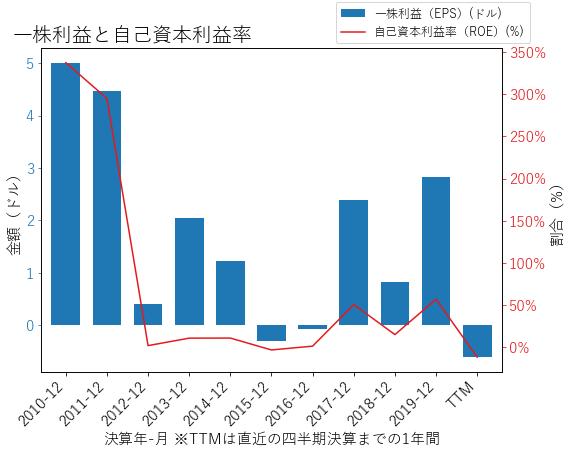 CGのEPSとROEのグラフ