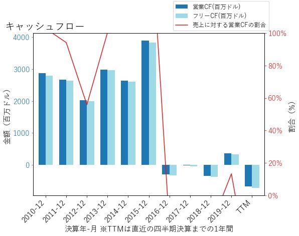CGのキャッシュフローのグラフ