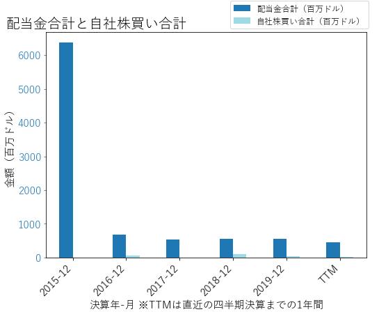 CGの配当合計と自社株買いのグラフ