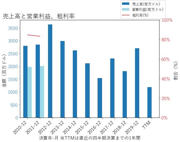 CGの売上高と営業利益、粗利率のグラフ