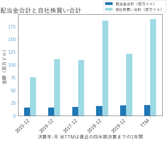 CHEの配当合計と自社株買いのグラフ