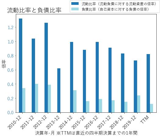 CHEのバランスシートの健全性のグラフ