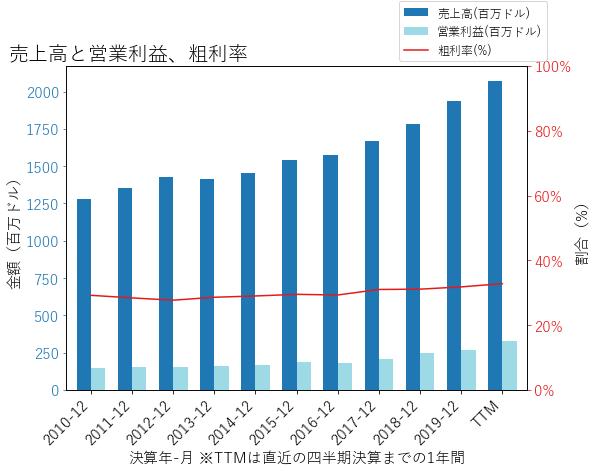CHEの売上高と営業利益、粗利率のグラフ