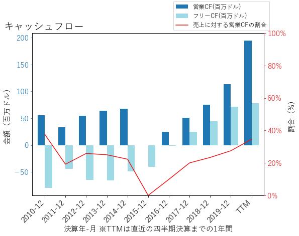CHGGのキャッシュフローのグラフ