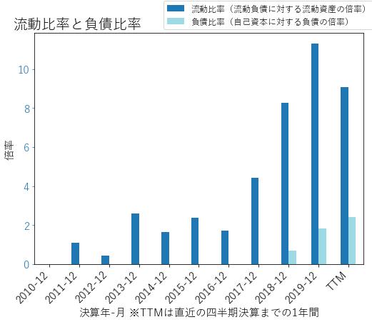 CHGGのバランスシートの健全性のグラフ