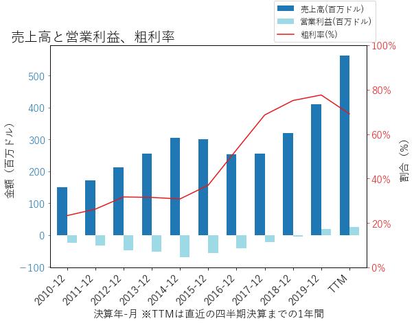 CHGGの売上高と営業利益、粗利率のグラフ