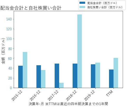 CHHの配当合計と自社株買いのグラフ