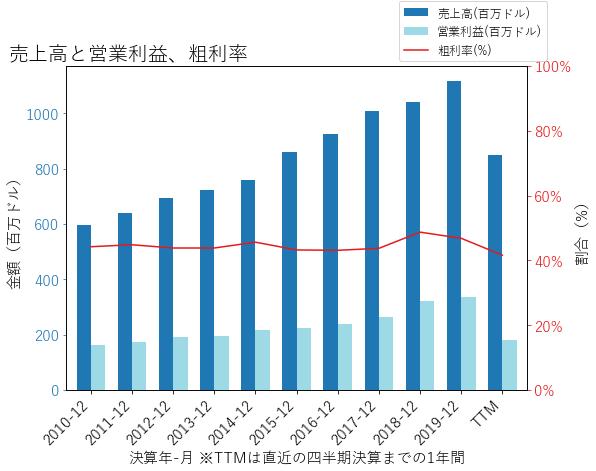 CHHの売上高と営業利益、粗利率のグラフ