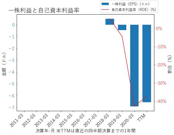 CHNGのEPSとROEのグラフ