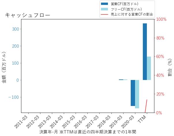 CHNGのキャッシュフローのグラフ