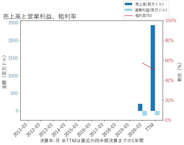 CHNGの売上高と営業利益、粗利率のグラフ