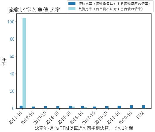 CIENのバランスシートの健全性のグラフ