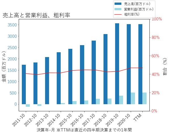CIENの売上高と営業利益、粗利率のグラフ