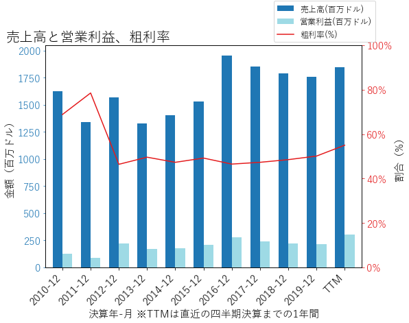 CLGXの売上高と営業利益、粗利率のグラフ
