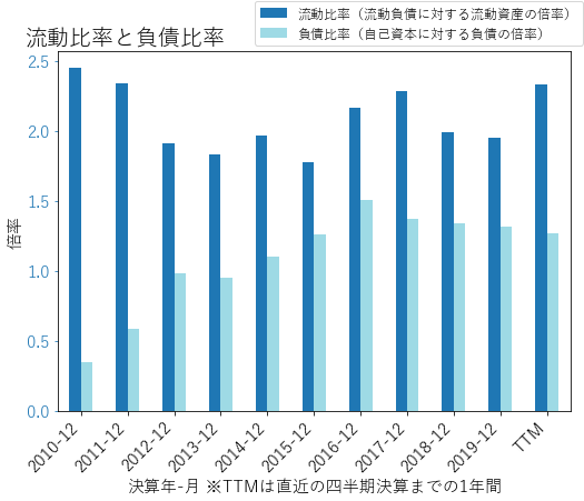 CLHのバランスシートの健全性のグラフ